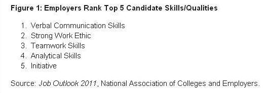 Top 5 Candidate Skills and Their Qualities
